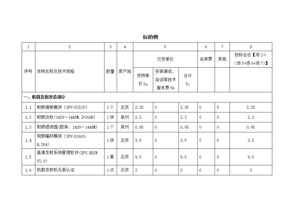 标的物1 2 3 4 5 6 7 8 序号 货物名称及技术规格 数量 原产地 交货单价 运保费 其他 投标总价【项3(项5+项6+项7)】 货物单价5a 安装调试、培训等技术服务费5b 合计5c 一、机载发射改造部分 1.1 射频调制模块(SFV-D1515) 1个 北京 2.25 0 2.25 0 0 2.25 1.2 射频功放(1429~1445M,30dB) 1块 泉州 2.