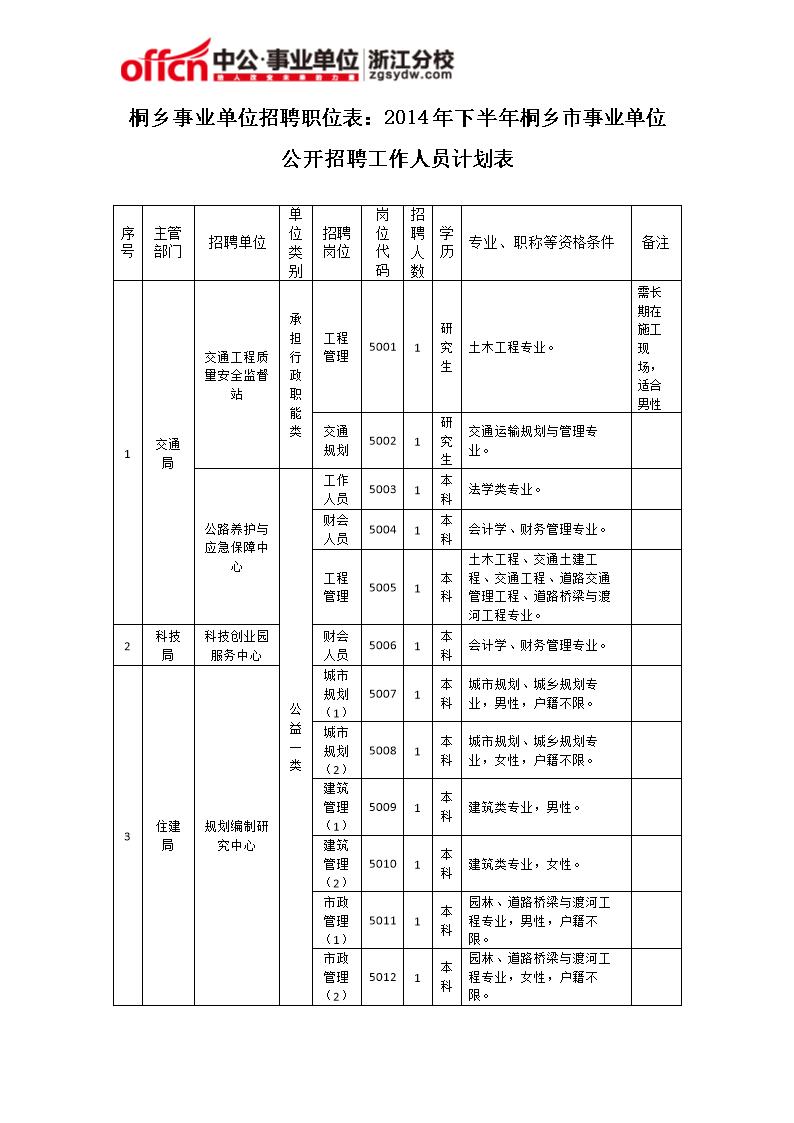 桐乡事业单位招聘职位表下半桐乡市事业单位公开招聘工作人员计划表.图片