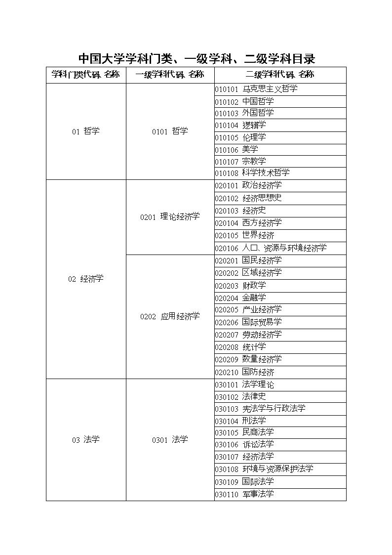 中国大学学科门类,一学科,二级学科目录.doc