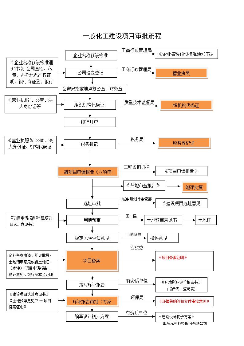 2014化工建设项目审批流程图.doc