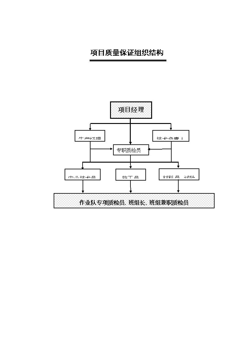 2015项目组织结构图.doc