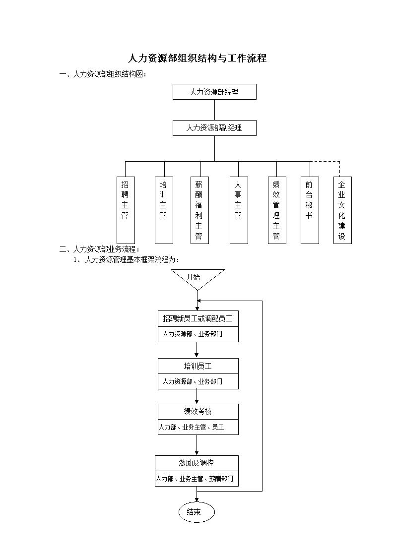 结构图:人力资源部业务流程:人力资源管理基本框架