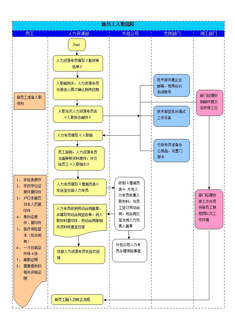 2016入职流程图.doc