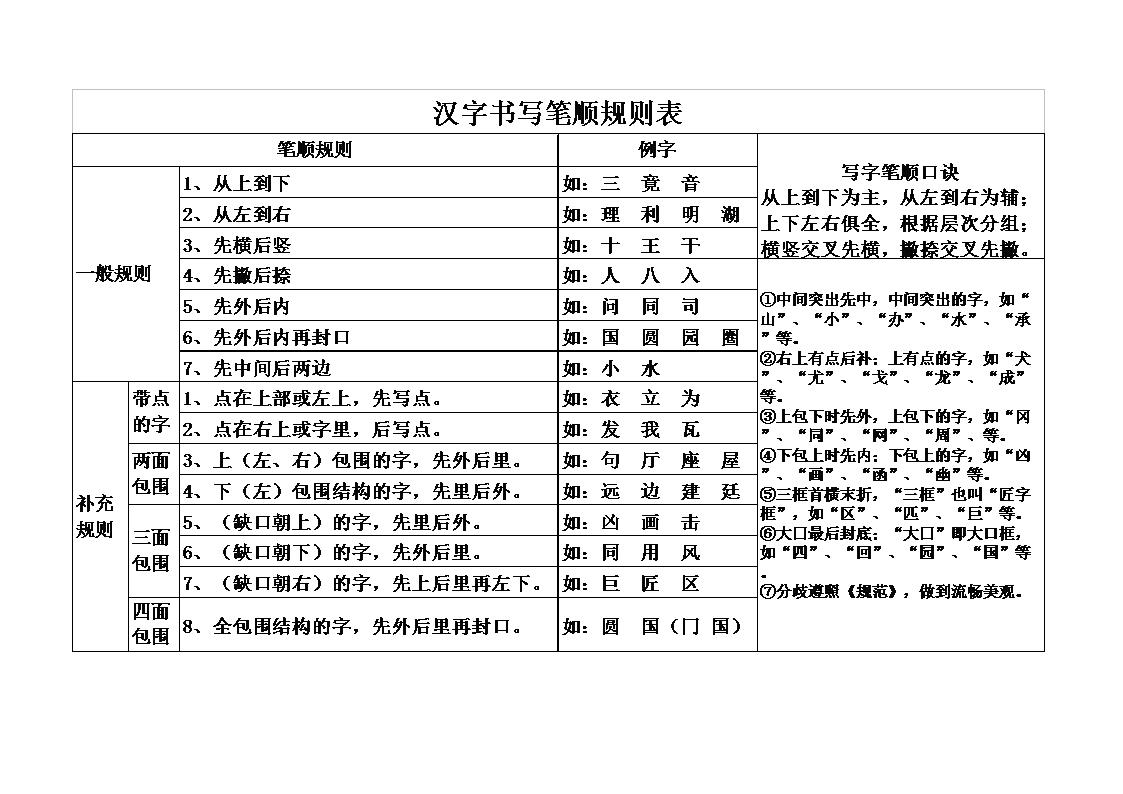 (小学语文老师备)汉字笔画名称和笔顺规则表.doc