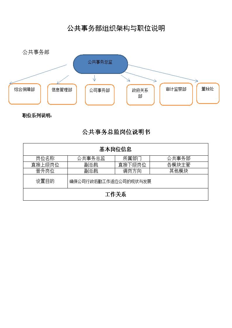 2015公共事务部组织架构与职位说明书.doc