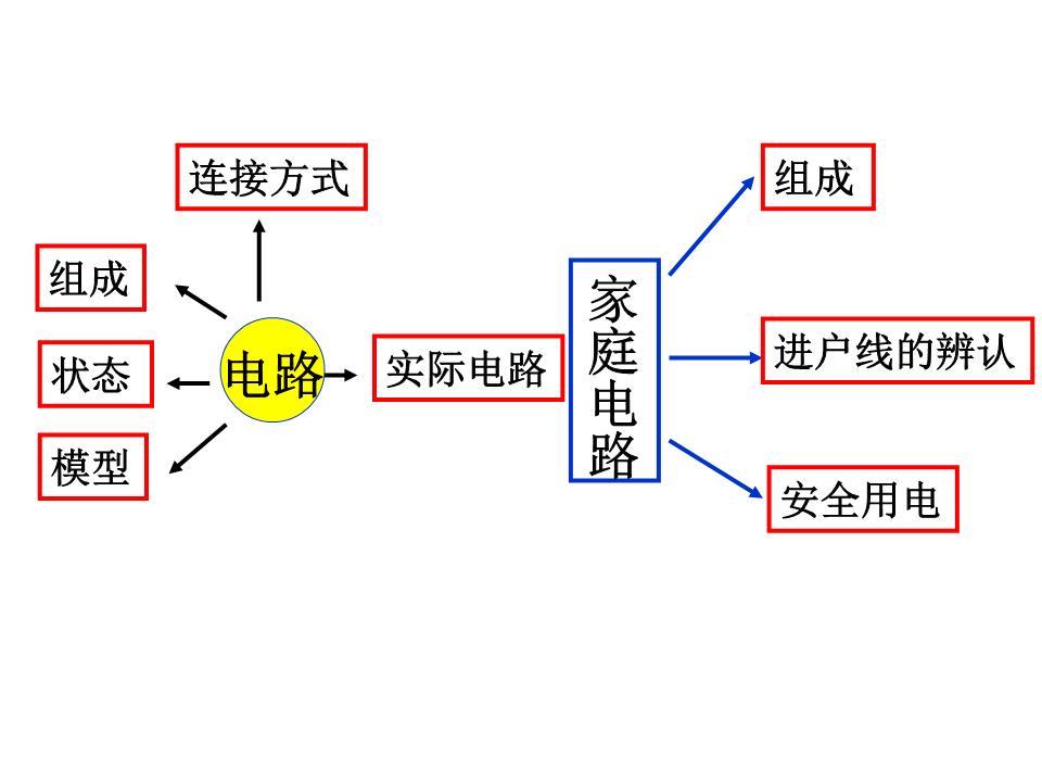 正确使用电流表测量电路中的电流b5.使用试触法选择合适的量程b电阻1.