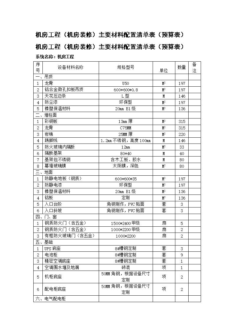 机房工程(机房装修)主要材料配置清单表(预算表).doc