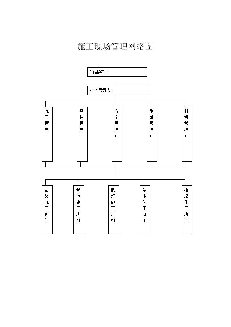 项目部安全生产组织网络图