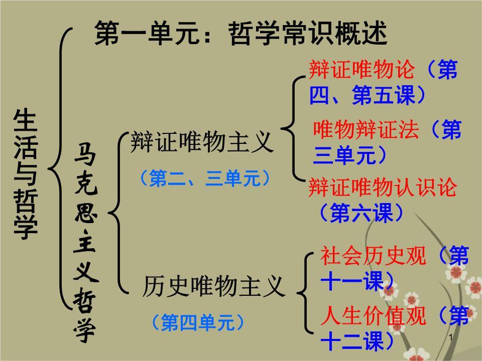 高中集合的结构图