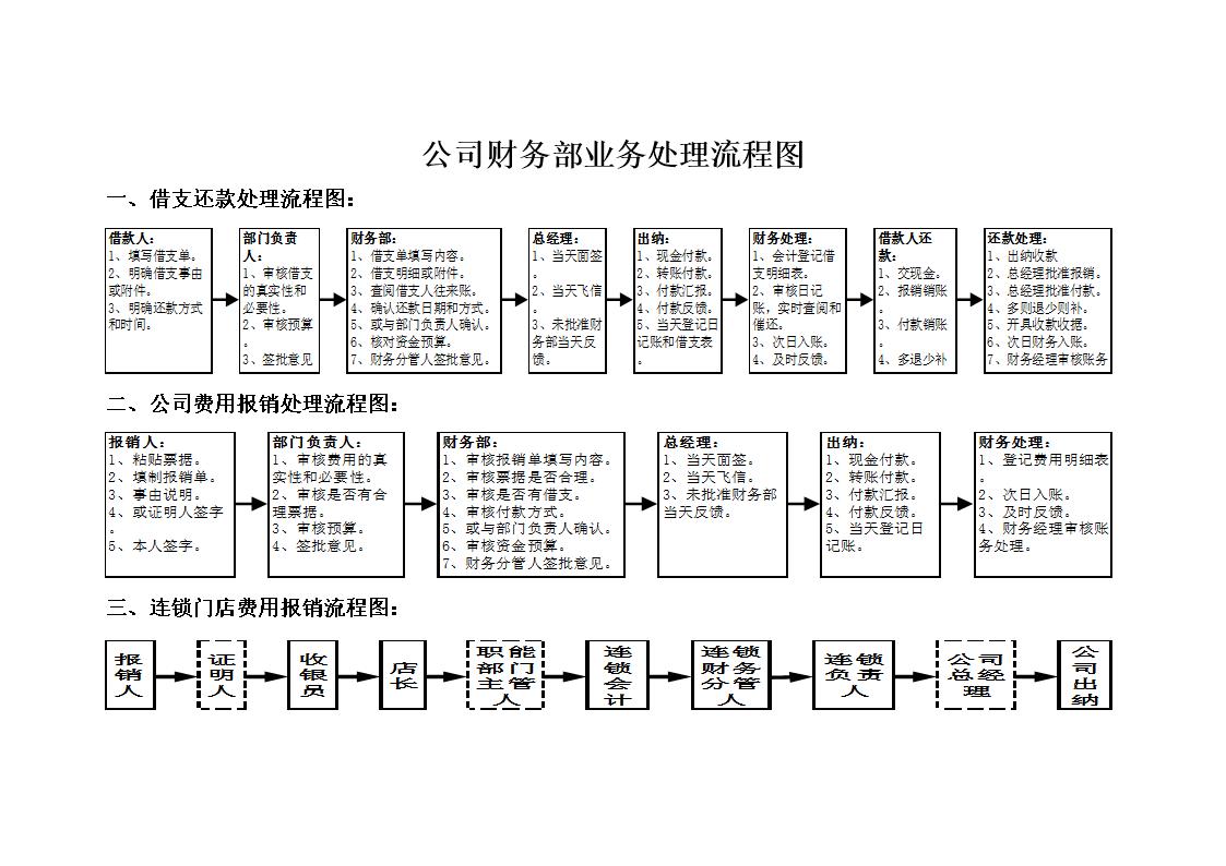 公司财务部流程图(待续)20140125.doc