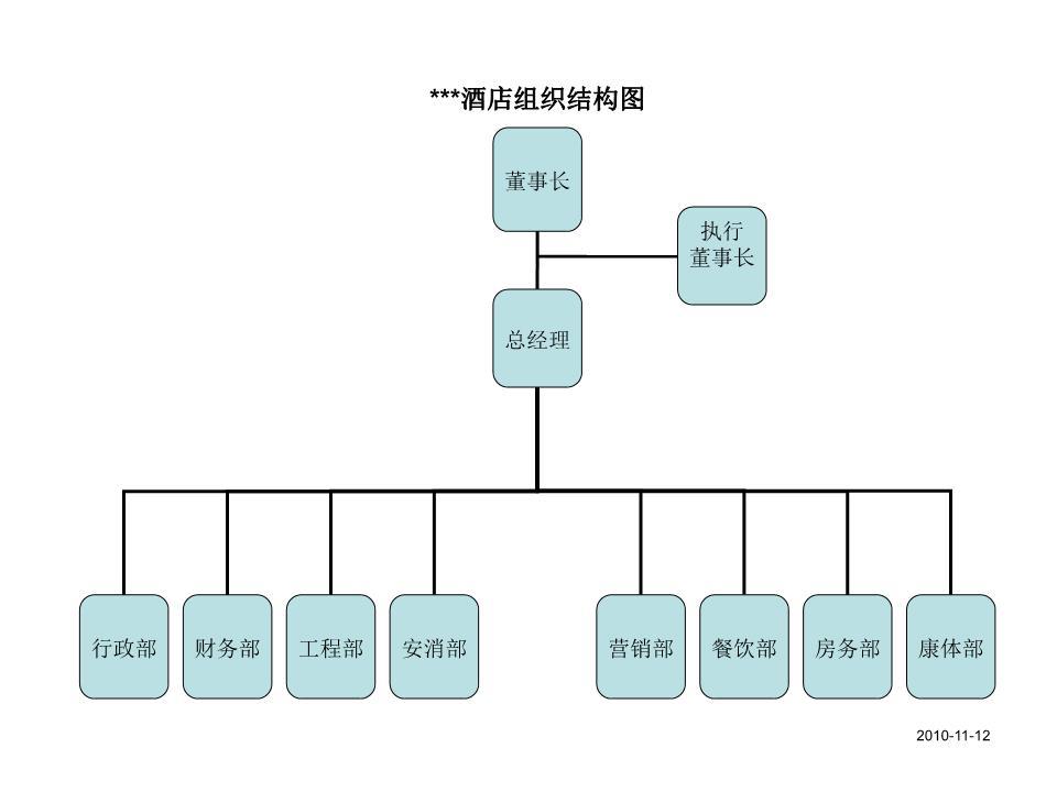>  经济企管 >  会计财务                        ***酒店组织结构图