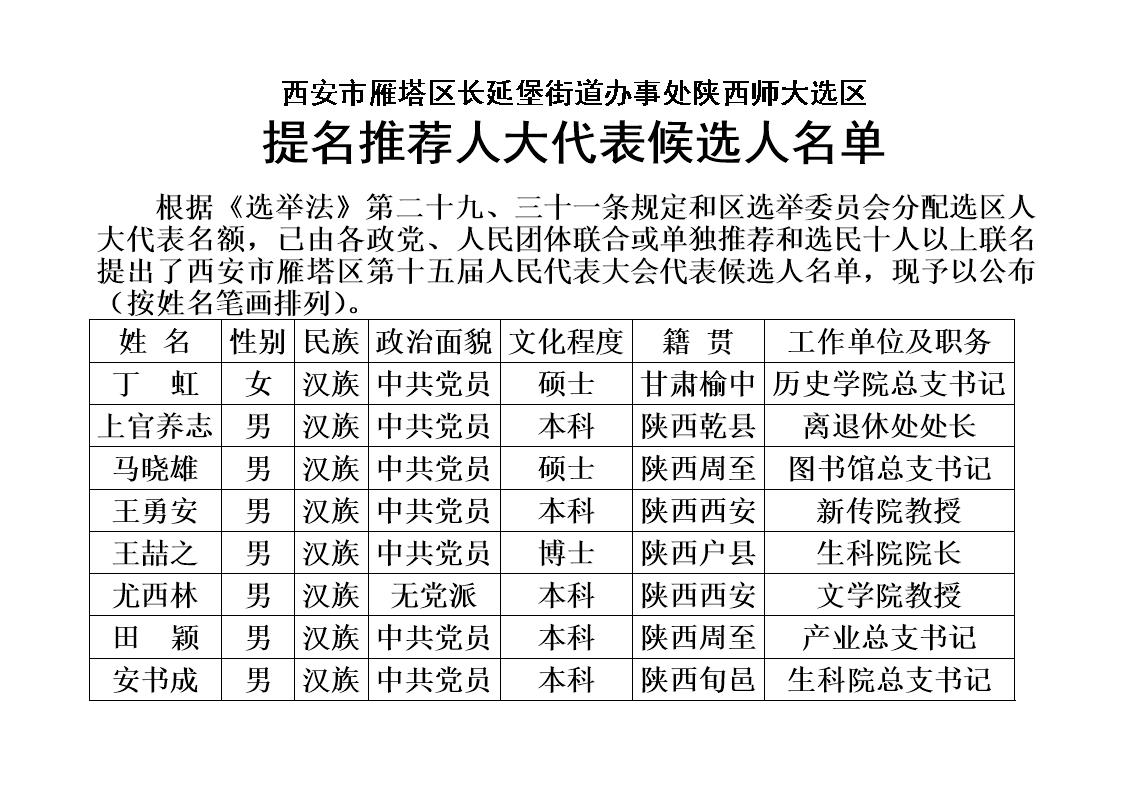 西安市雁塔区长延堡街道办事处陕西师大选区 提名推荐人大代表.doc图片