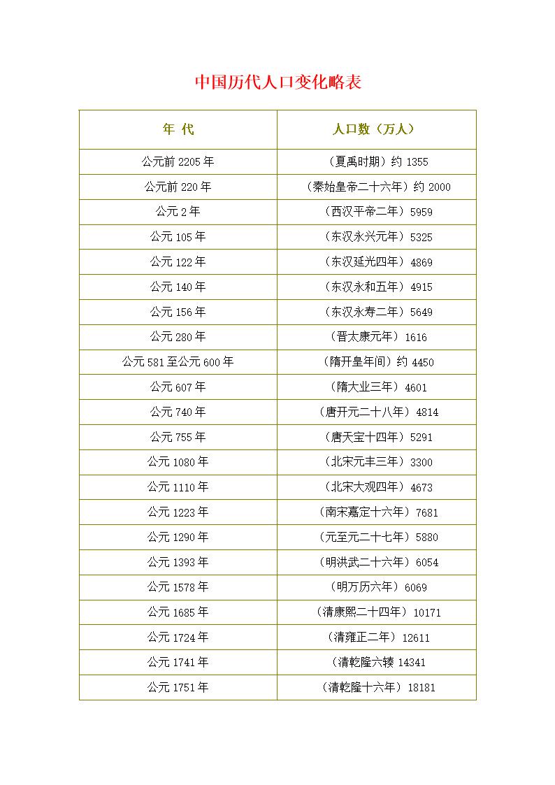 中国人口变化_中国历代人口变化