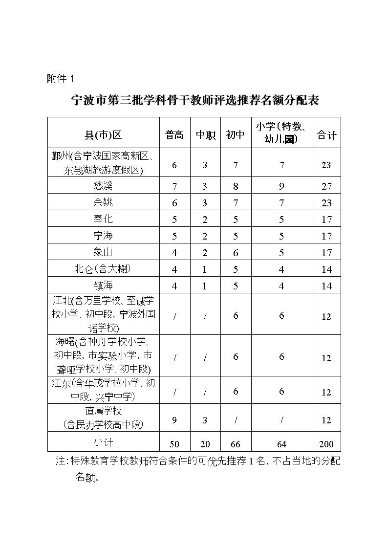 宁波市第三批小学学科课件开店推荐蜘蛛分配表骨干二图片名额教师评选年级语文图片