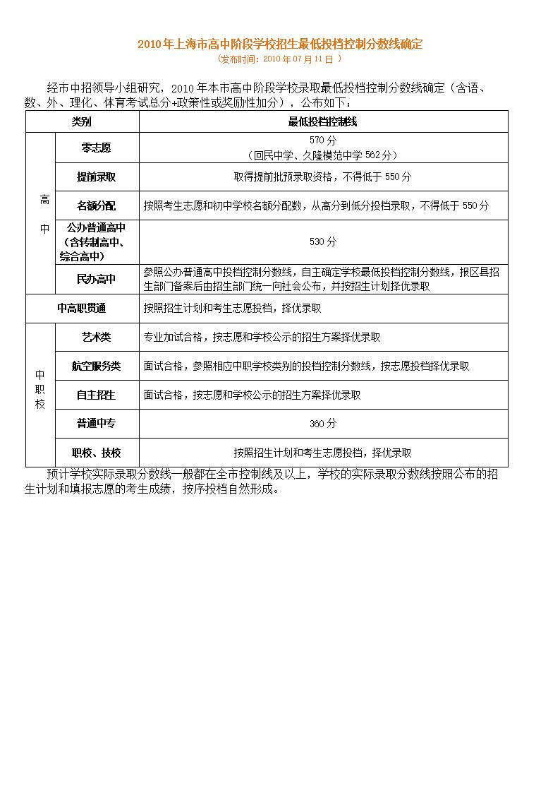 2014上海市学校阶段历史控制最低投档招生分怎么学零高中基础高中图片