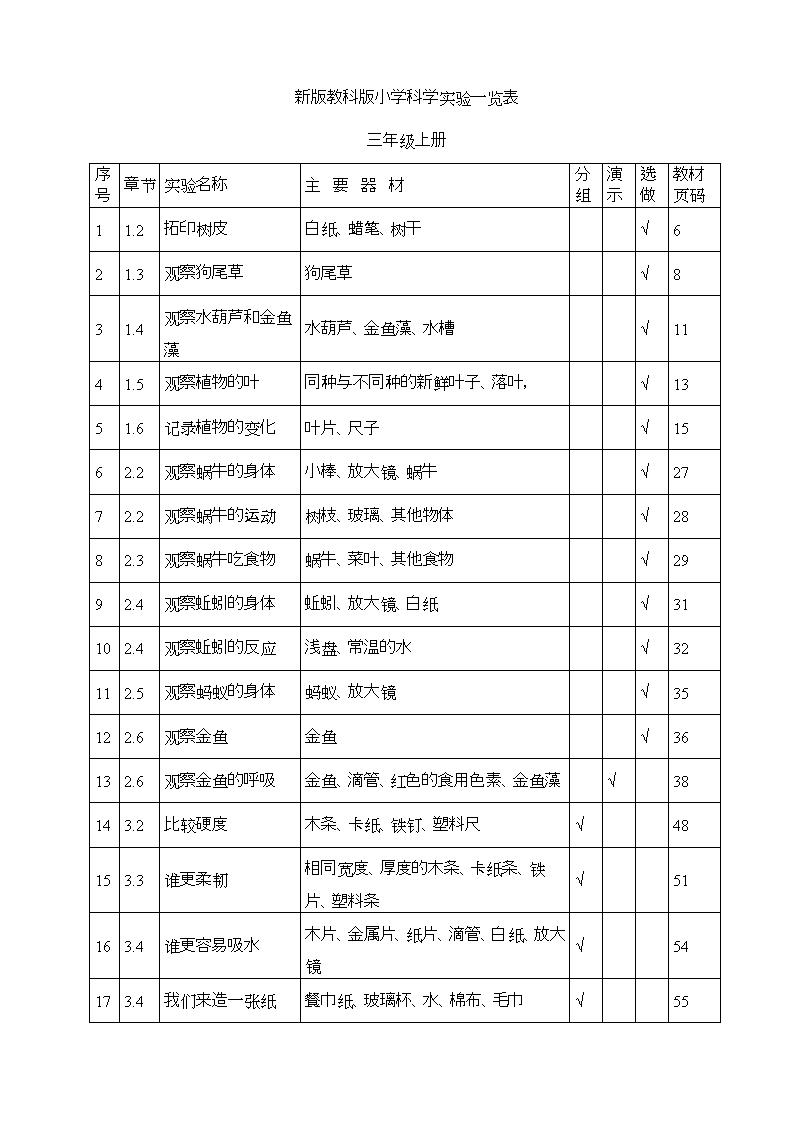 2014小学科学实验目录.doc长沙金鹰小学图片