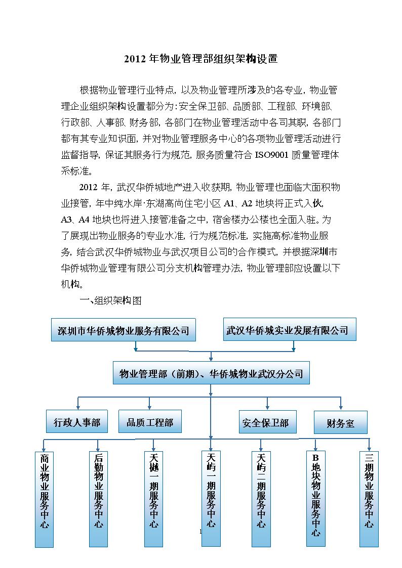 小区物业组织架构图