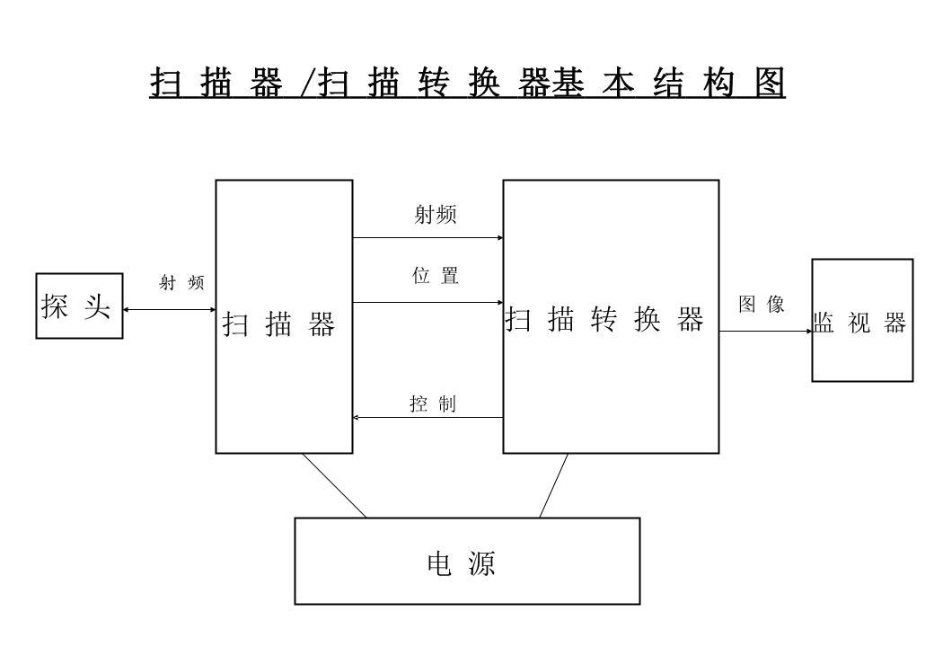 扫描器/扫描转换器基本结构图二维成像功能框图