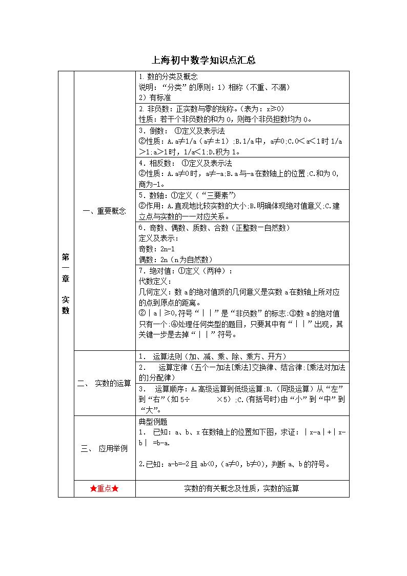 上海数学学院知识点汇总.doc初中v数学职业滨州初中图片