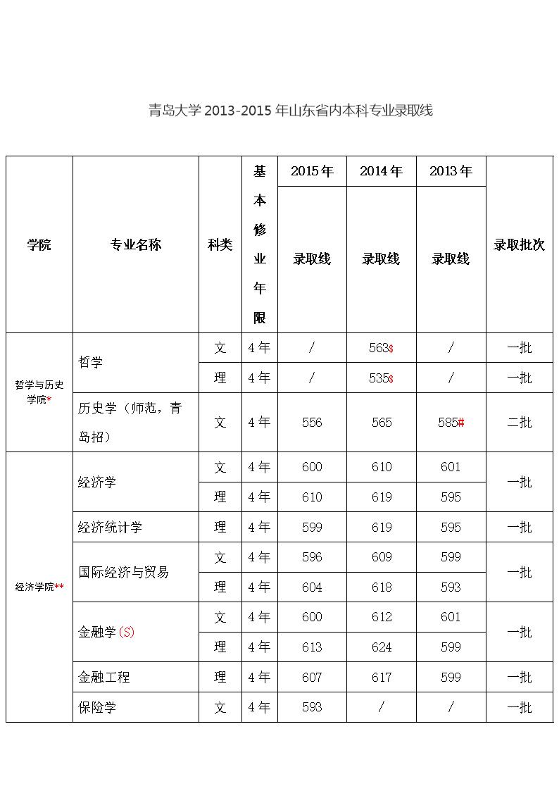 青岛大学分数线青岛大学年分数线青岛大学年分数线青岛大学年招生计划